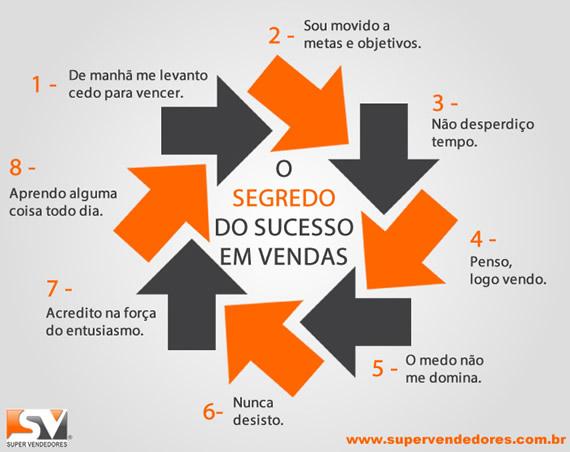 O segredo do sucesso em vendas está REVELADO!