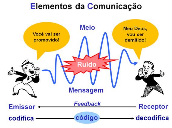 O Processo de Comunicação em um Email Bem Escrito entre Emissor e Recptor